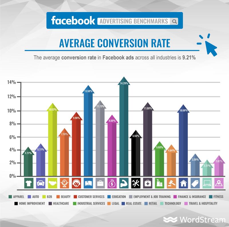 Average FB Ad conversion rate