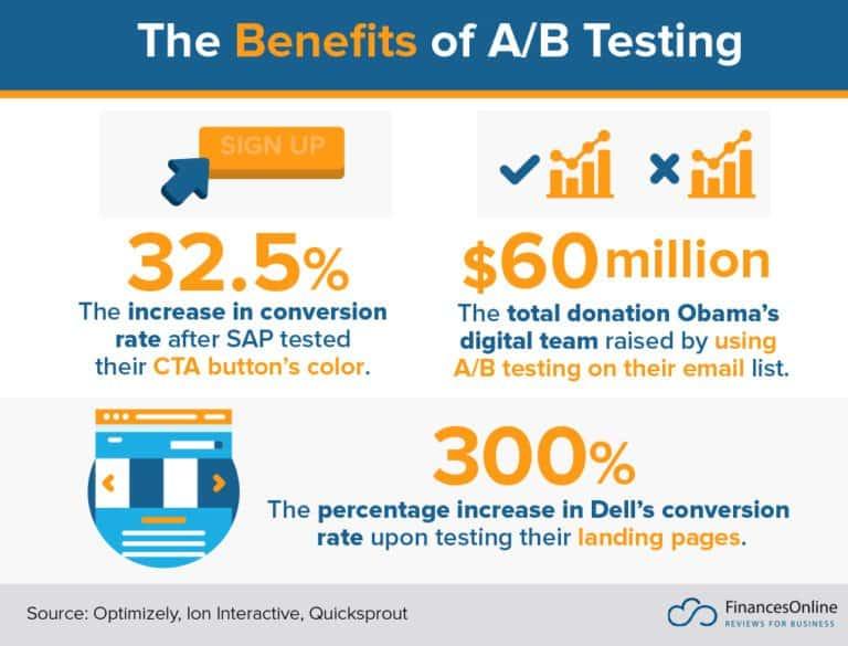 Benefits of AB testing